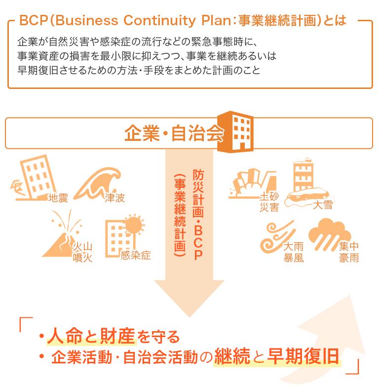 防災計画・BCP